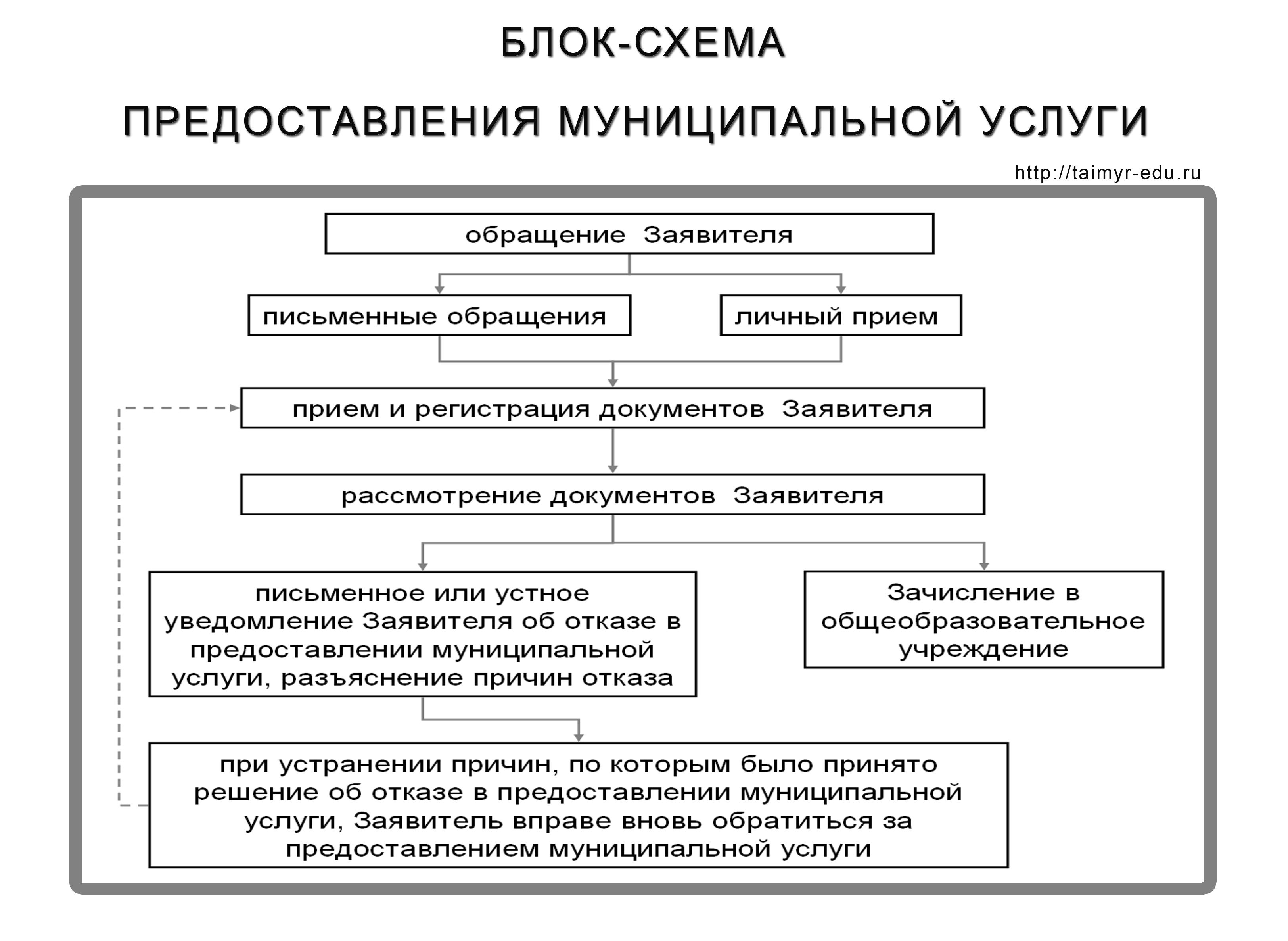 Форма типовой технологической схемы государственной услуги